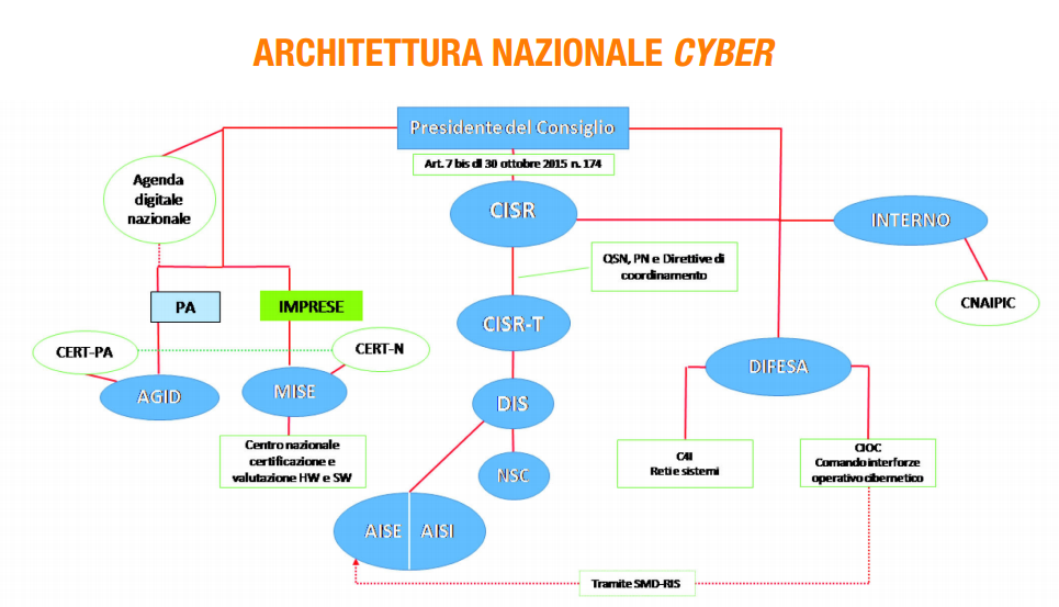 Piano Nazionale Cybersecurity