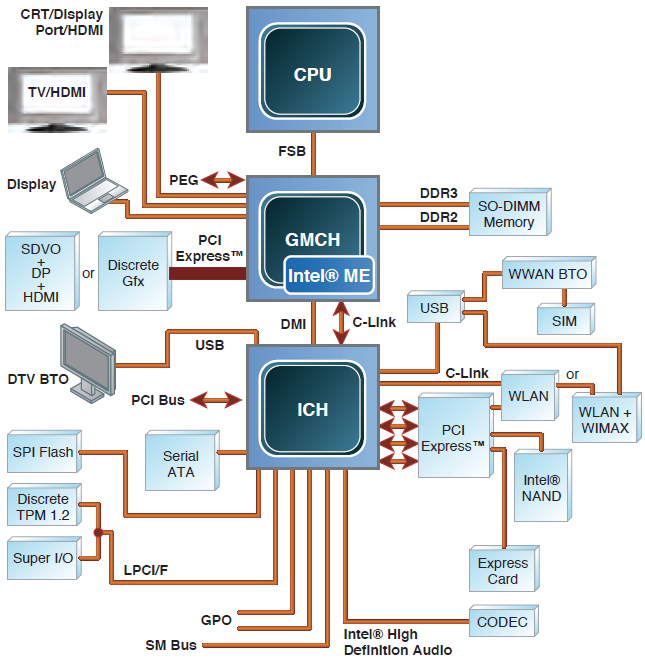 Intel Management Engine